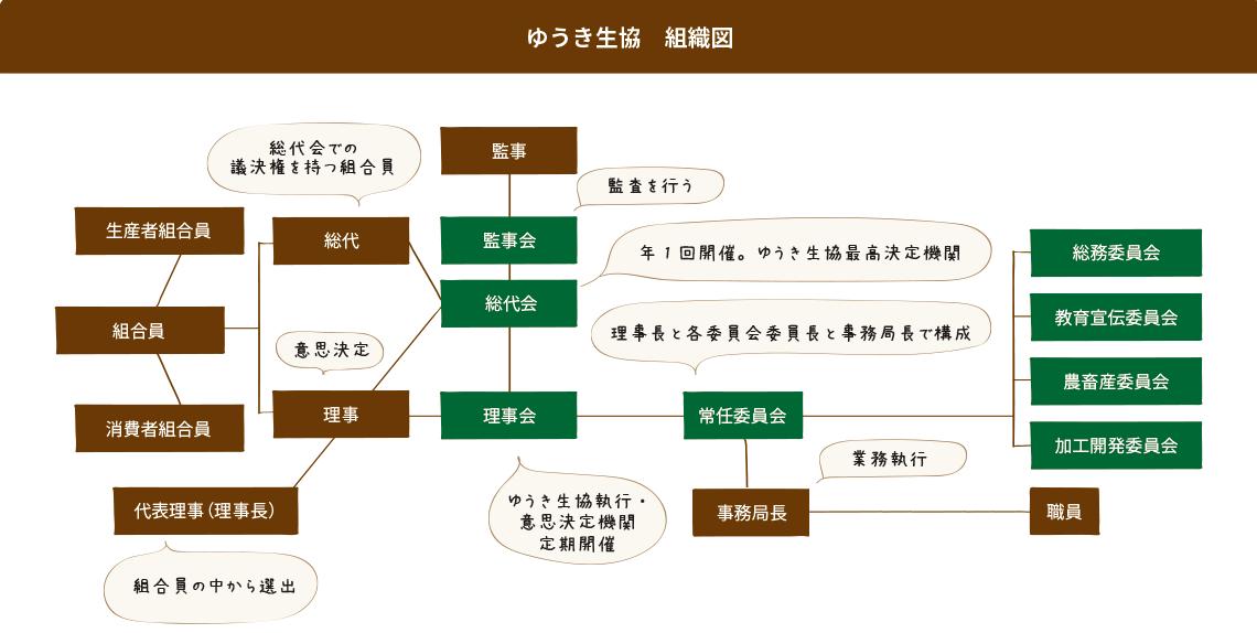 ゆうき生協組織図